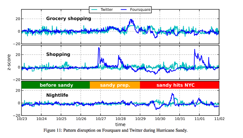 Chart of data