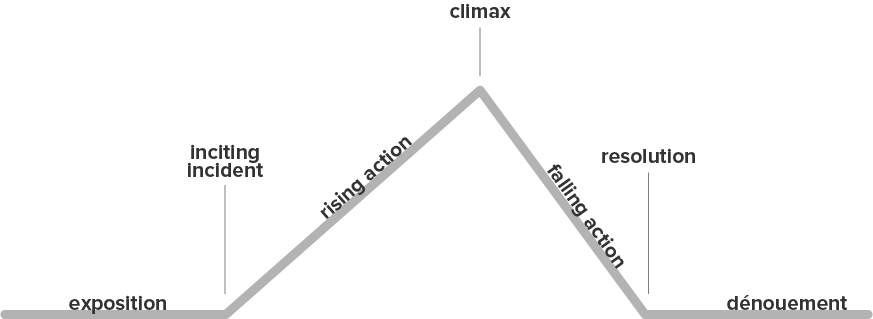 diagram of a plot's rising action, climax, and falling action