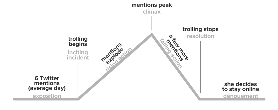 diagram of the rising and falling actions of the trolling attack
