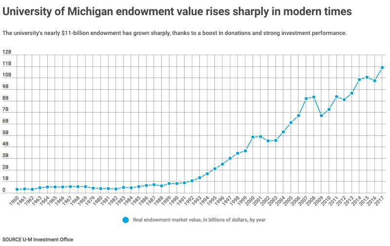 Graph of endowment value, showing rising values over time