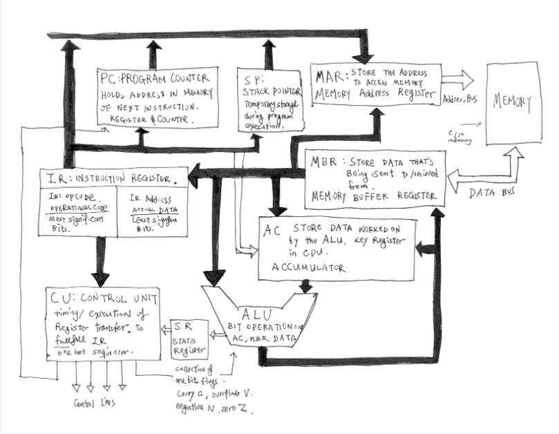 Drawing of computer basics