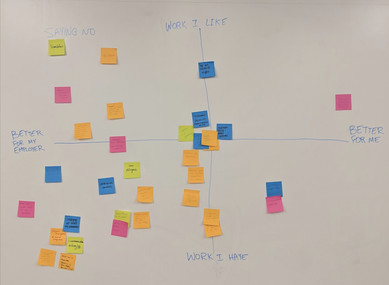 Photo of Post-It notes on whiteboard