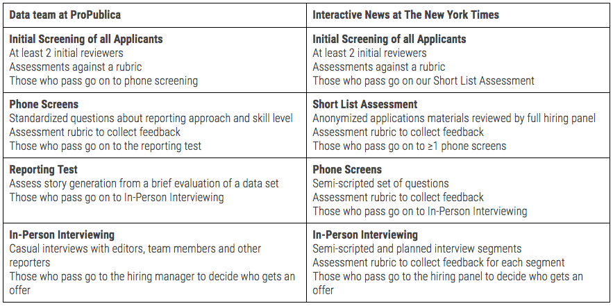 A table that compares the NY Times Interactive News Team to ProPublica's Data Team. Email us if you would like to see this image as text.