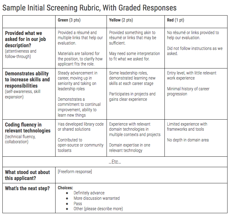 A table that breaks down a grading rubric example. Email us if you would like to see this as text.