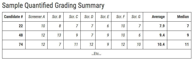 A table that breaks down how an applicant is scored. Email us if you would like to see this as text.