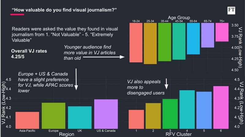 Visualization of reader survey, shown as bar chart