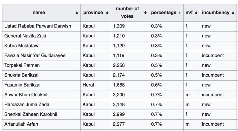 Table from Wikipedia