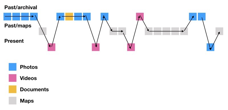 Graphic of colored boxes connected by arrows and lines