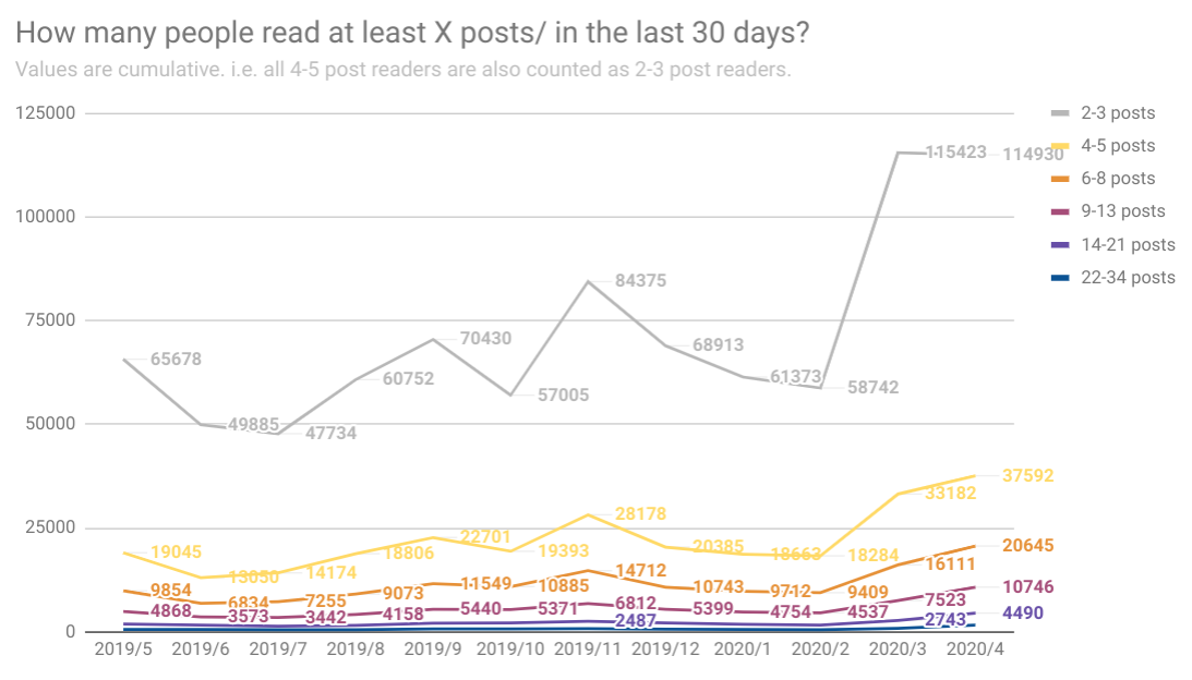 a chart showing how many people read posts in the previous 30 days