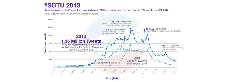 A tweet-per-minute chart