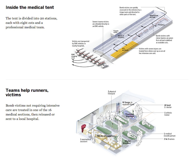 The Boston Globe's diagram of on-site emergency medical care tents