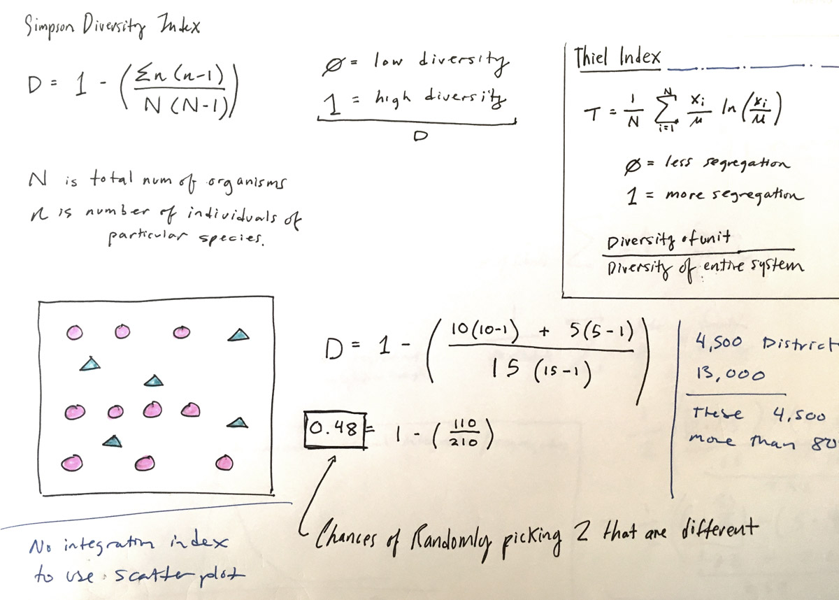 a page from Chang's sketchbook looking and the Simpson Diversity Index and the Thiel Index