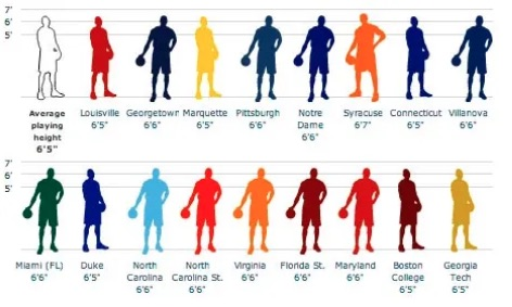 Guardian interactive on basketball player height