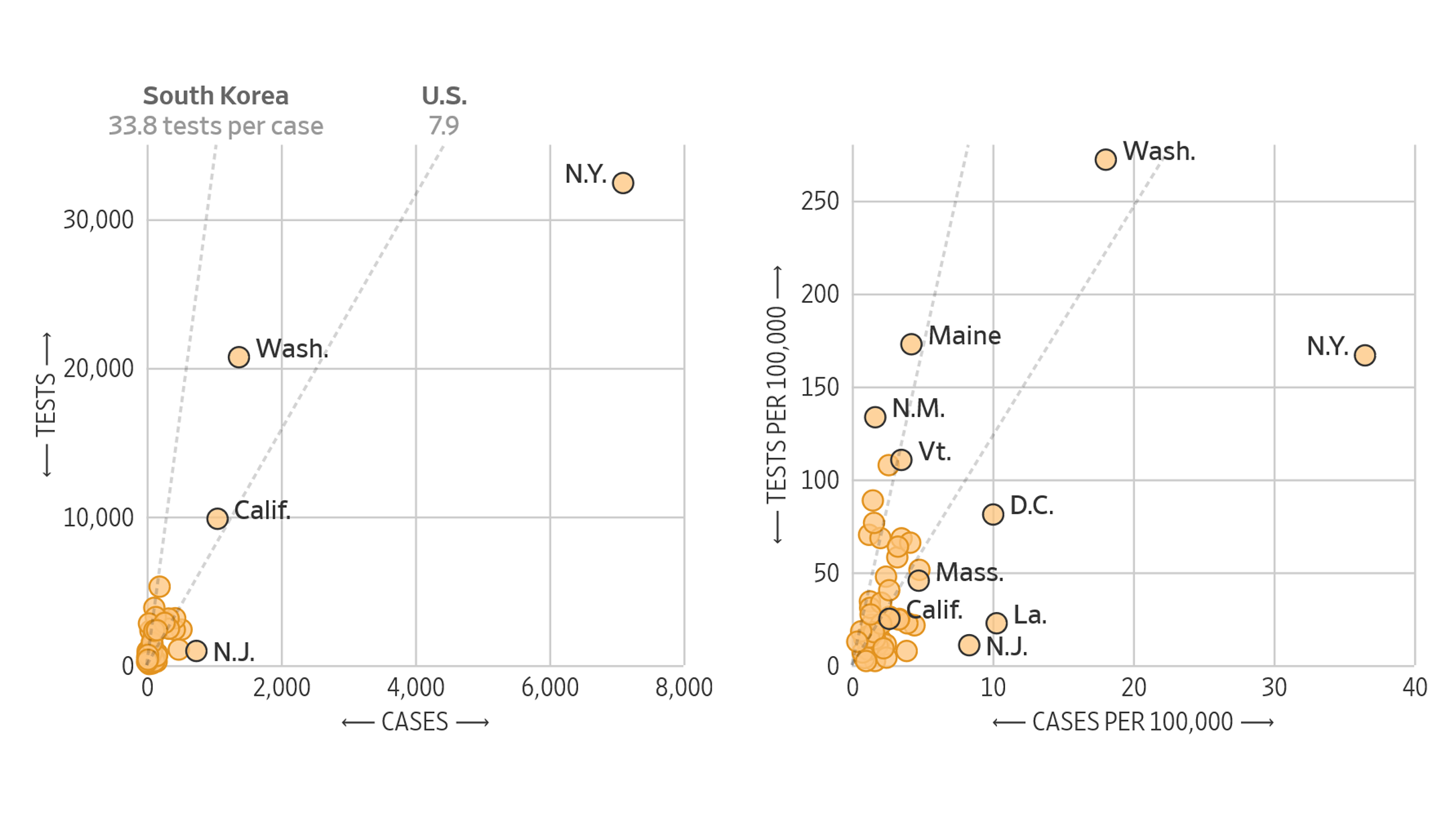 a chart from the Wall Street Journal made with data from the COVID Tracking Project