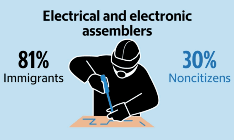 80% of electrical and electionic assemblers are immigrants