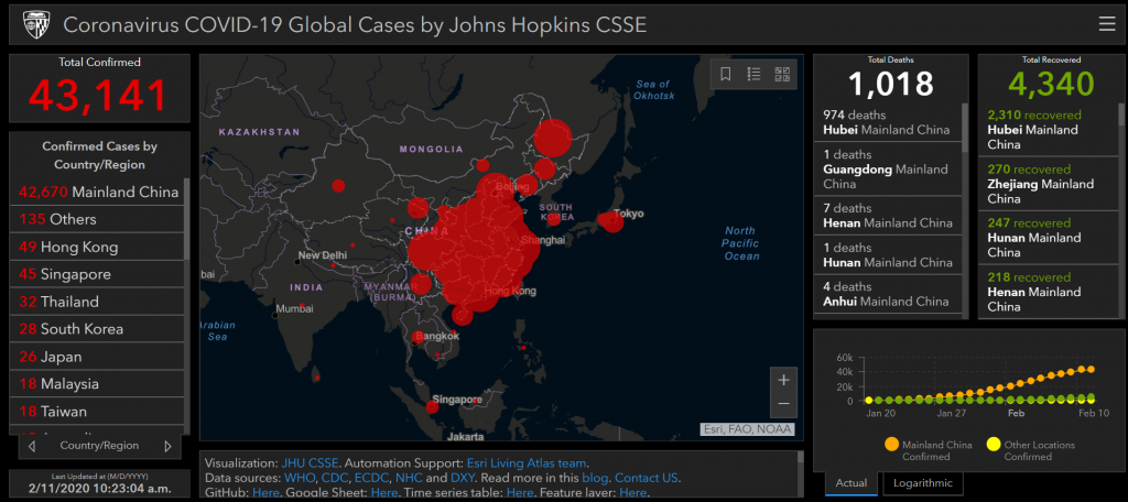 a dashboard made with data from the Johns Hopkins University Center for Systems Science and Engineering