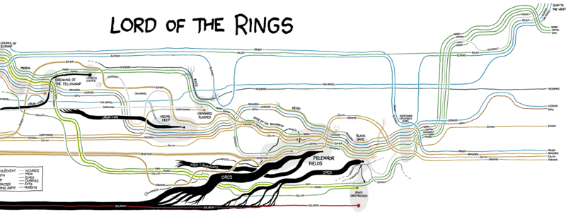 XKCD narrative chart for Lord of the Rings
