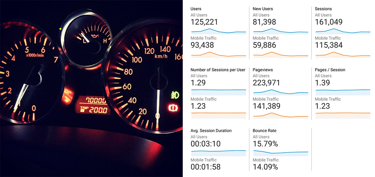 a car's dashboard instrument panel on the left, and a web analytics dashboard on the right
