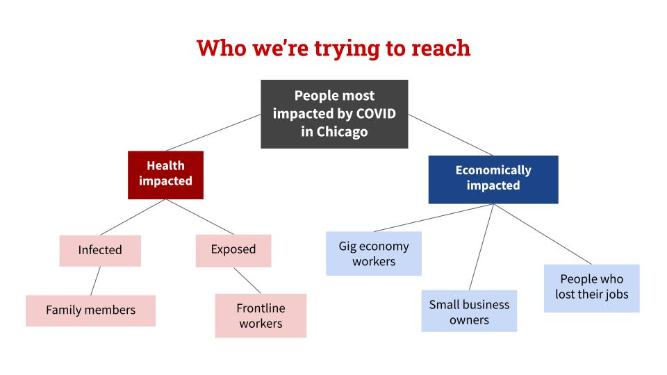 The WBEZ network map identifying groups most impacted by COVID-19