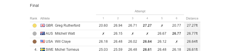 NYT's Track & Field Men's Long Jump