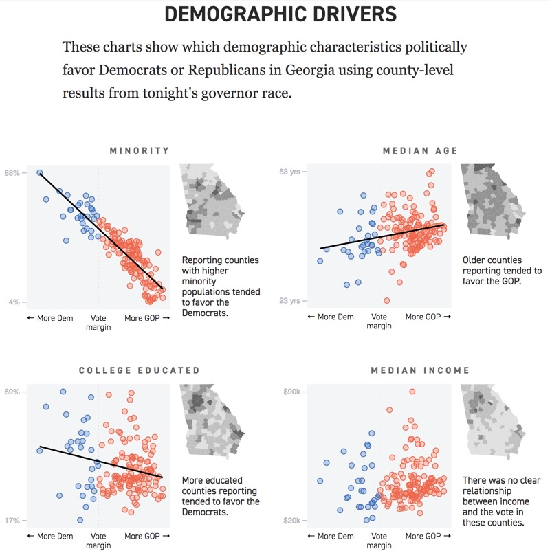 Charts that show demographic differences