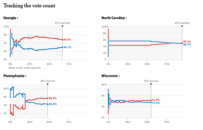 Four charts from The New York Times, tracking 2020 vote counts in Georgia, North Carolina, Pennsylvania, and Wisconsin