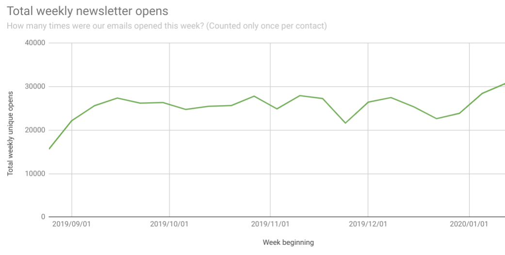 chart showing how many people opened a newsletter each week