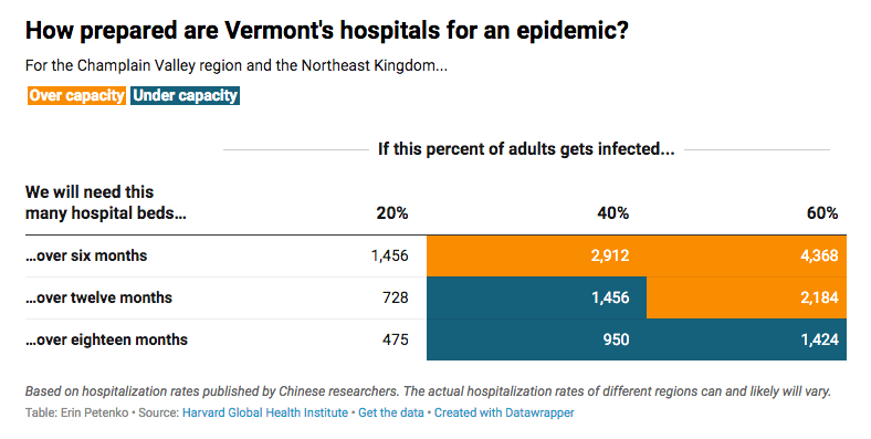 A chart visualizing how many beds Vermont-area hospitals would need based on different COVID-19 infection rates.