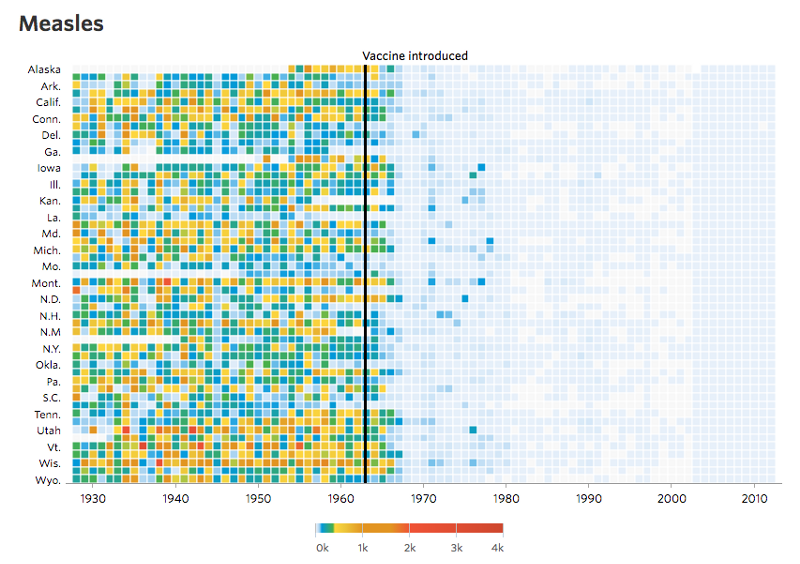heat-map-style graphic on disease incidence before and after vaccines