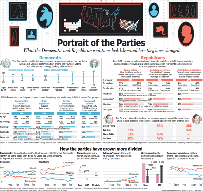 a chart- and text-heavy representation for print