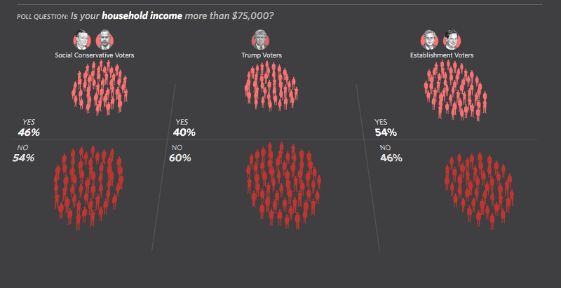 six clusters of Republican voters divided by 'tribe' and income